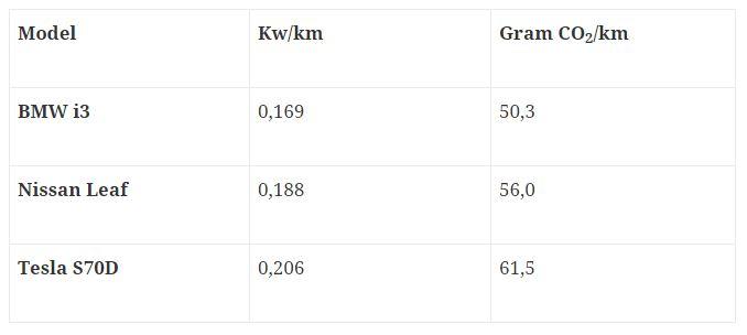 Tabel 1: Energiforbrug og tilhørende CO2-udledning fra elbiler.