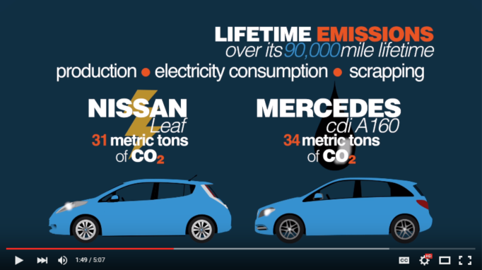 Figure 7: According to US Department of Energy, the Nissan Leaf, driven 90,000 miles, has an emission impact in the range of 7.2 to 23.4 metric tons CO2, depending on which state you live in. I Europe the numbers would look even better for the EV. Only Bjorn knows how he arrived at an average of 31 metric tons of CO2 for the Leaf… http://www.fueleconomy.gov/
