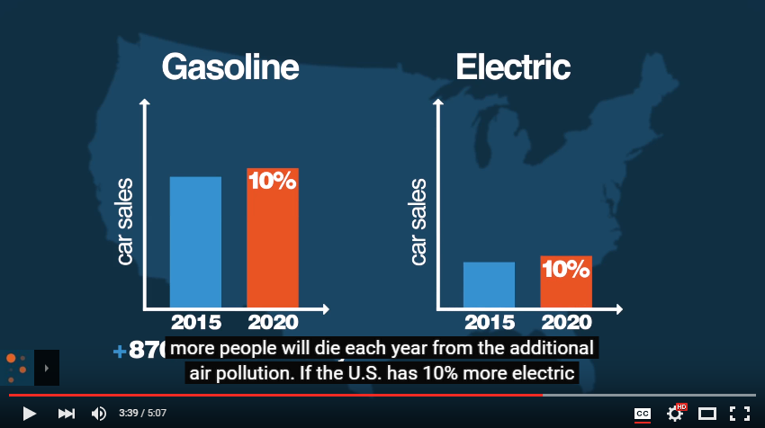 "Figure 12: the study Lomborg refers to here, does not use ""10% more EVs in 2020"". The article's grid average 'assumes a 2020 scenario, in which 10% of national miles driven are electric, powered by a 45% coal grid'. To get 10% electric miles requires not 10%, but 800% increase in the electric car fleet."